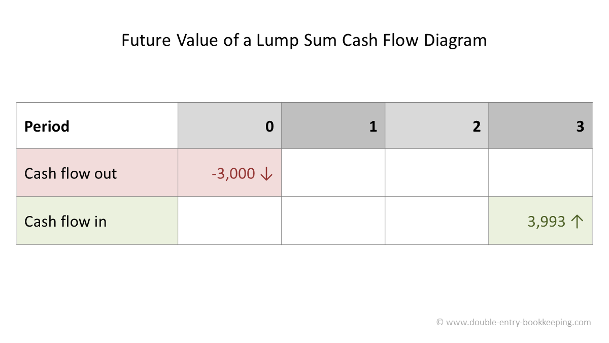 future value of a lump sum cash flow