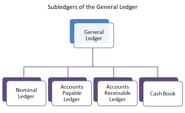 general ledger for small business