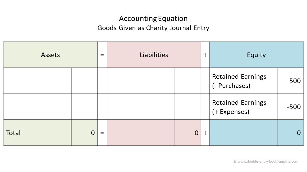goods given as charity accounting equation