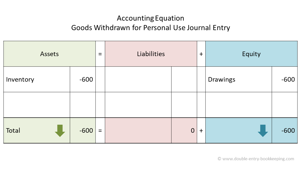 goods withdrawn for personal use accounting equation