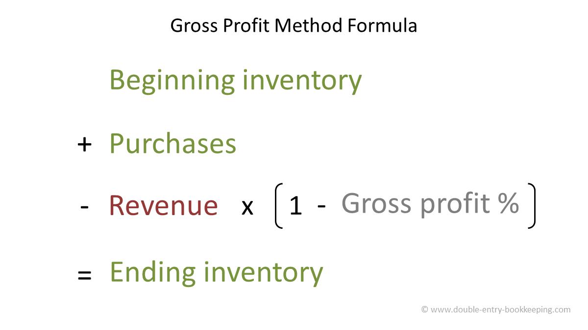gross profit method formula