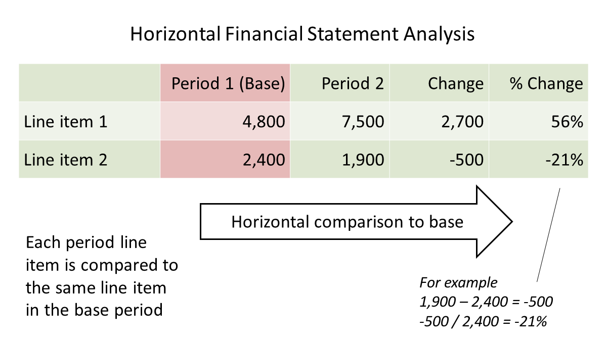 horizontal analysis of financial statements