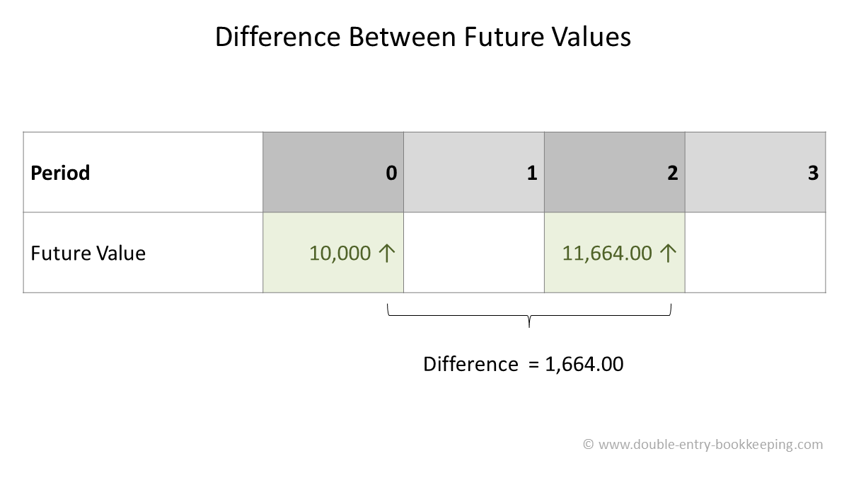 how to calculate compound interest difference