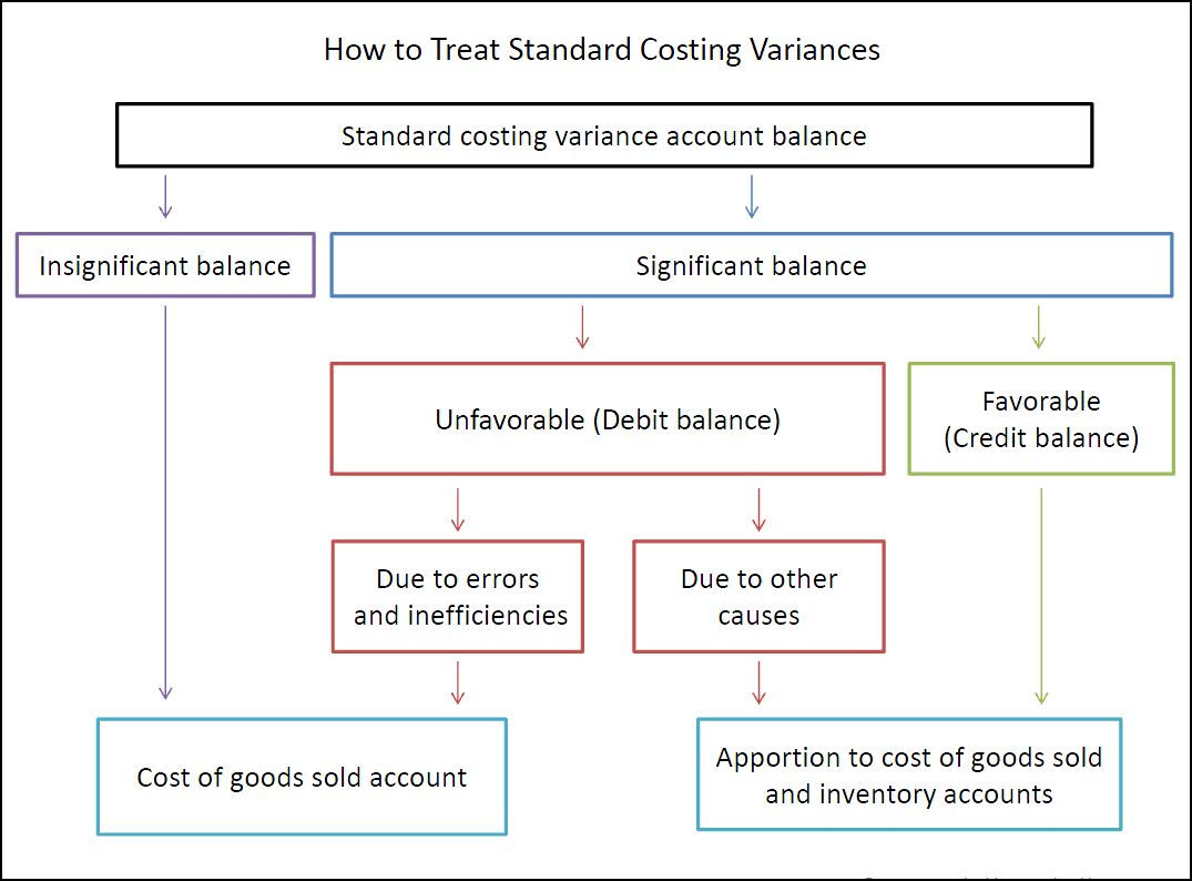 how to treat standard costing variances v 1.01