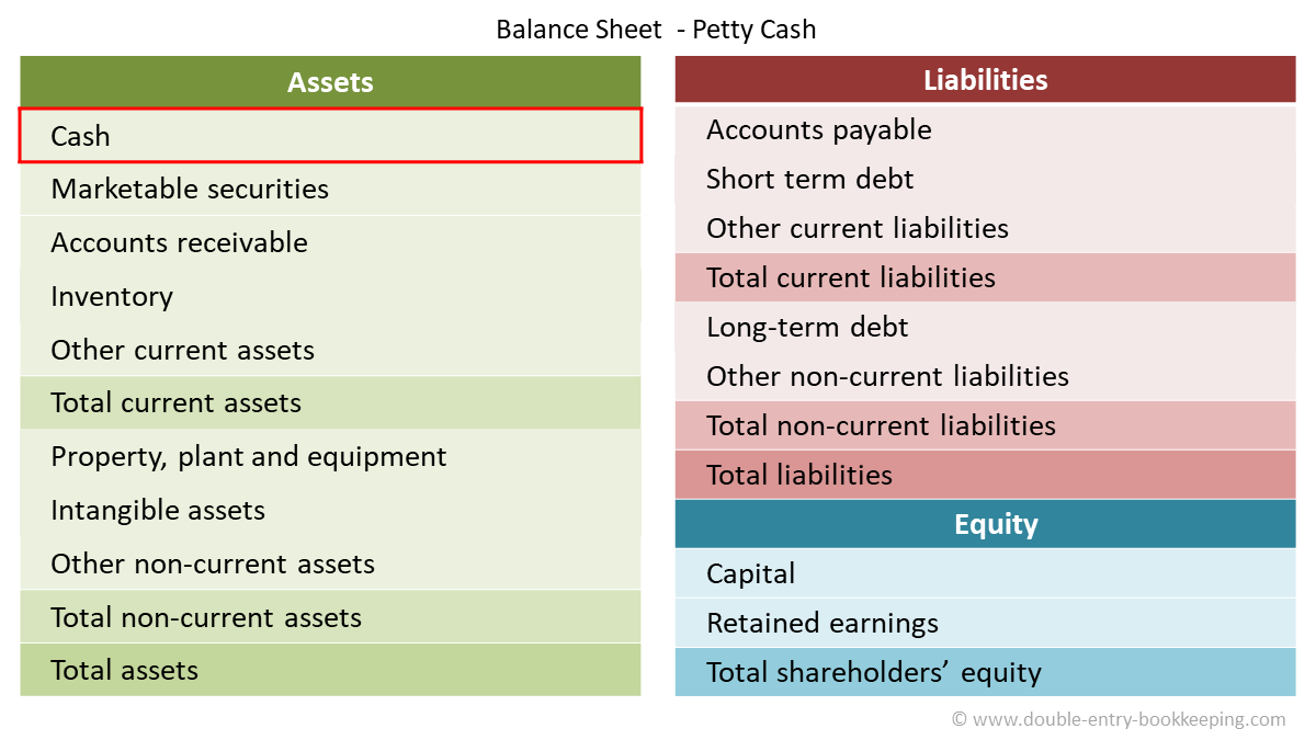 imprest petty cash balance sheet