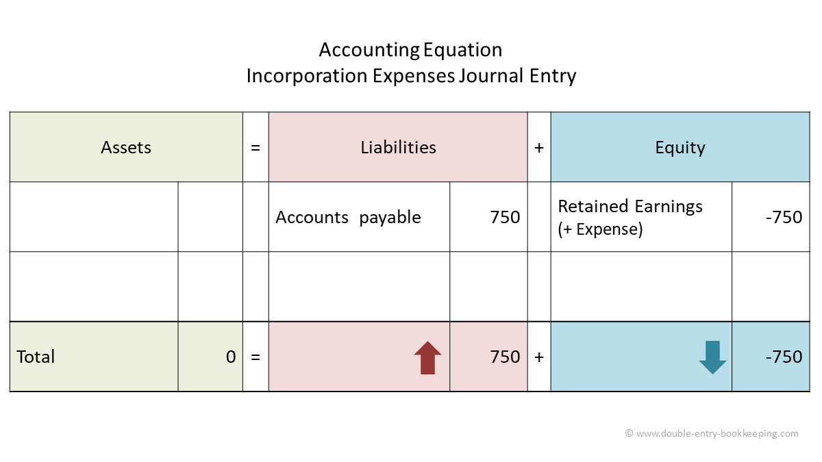incorporation expenses accounting equation