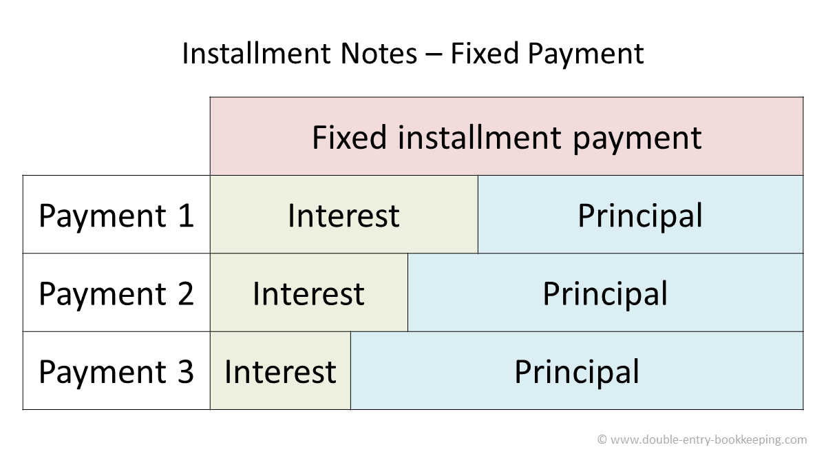installment notes fixed payment