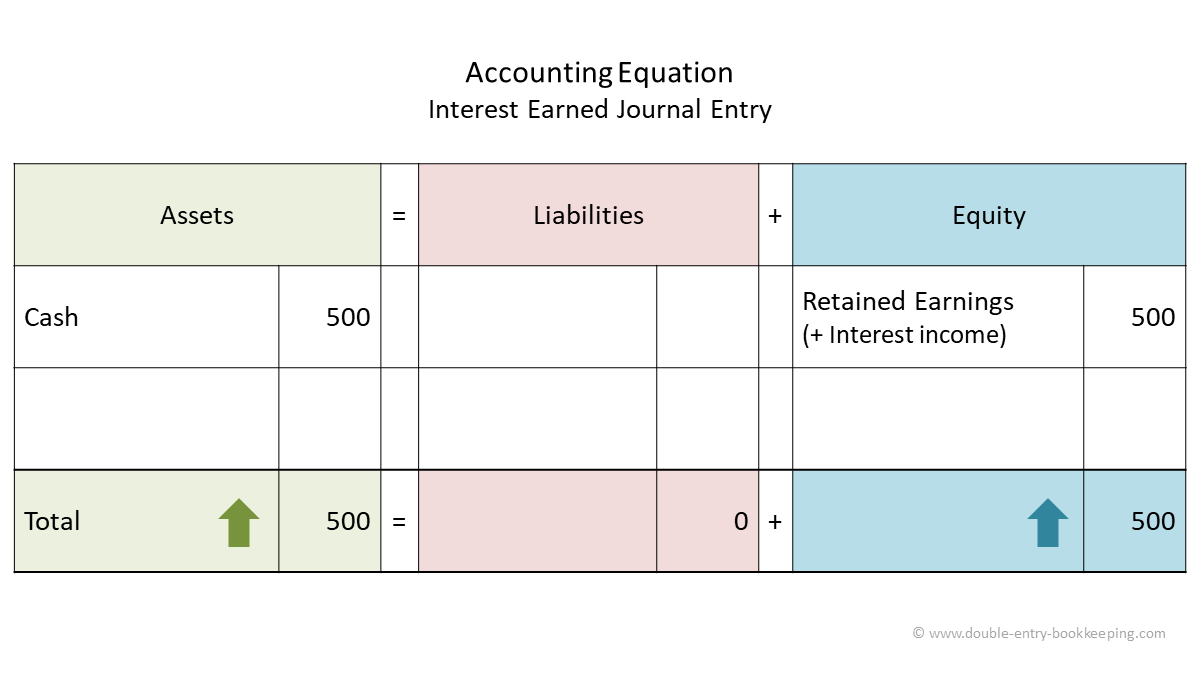 interest earned accounting equation