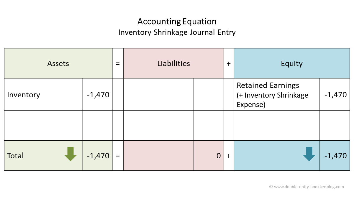 inventory shrinkage accounting equation