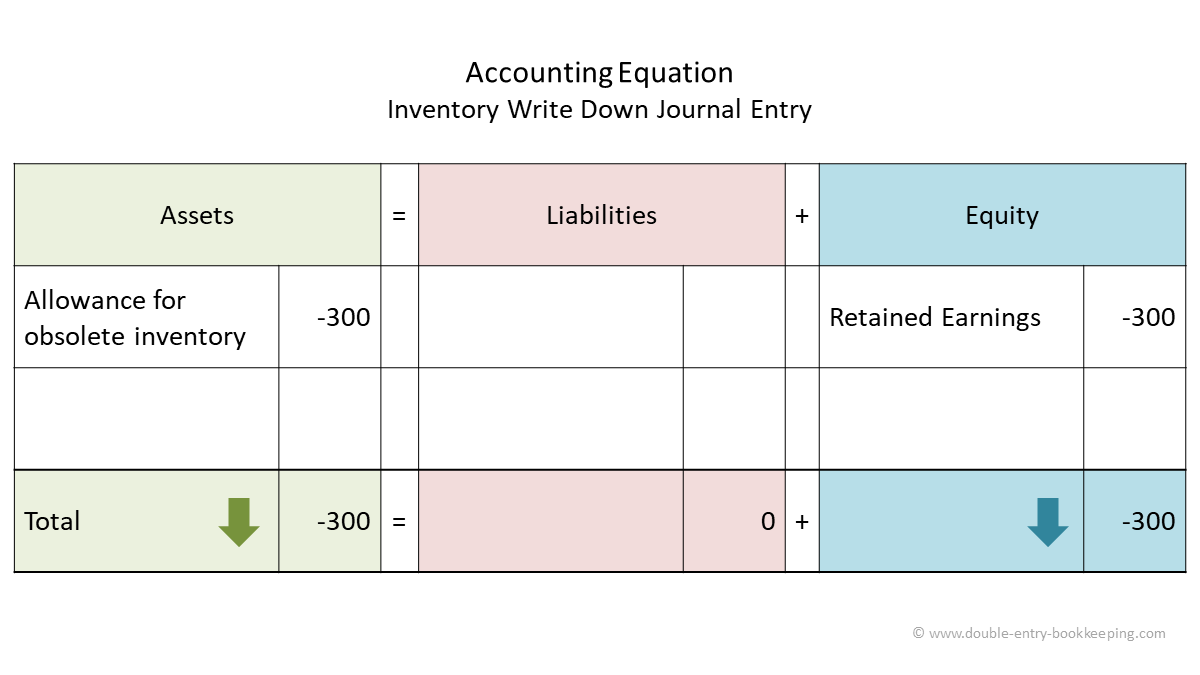 inventory write down accounting equation