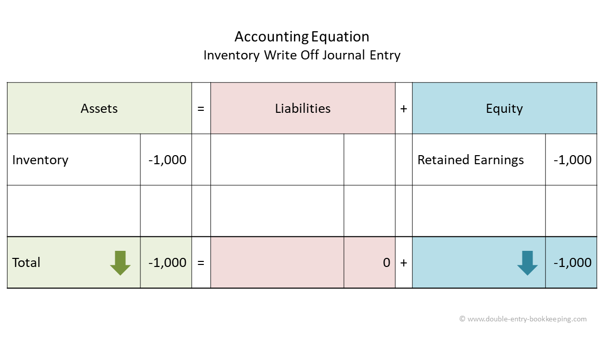 inventory write off accounting equation