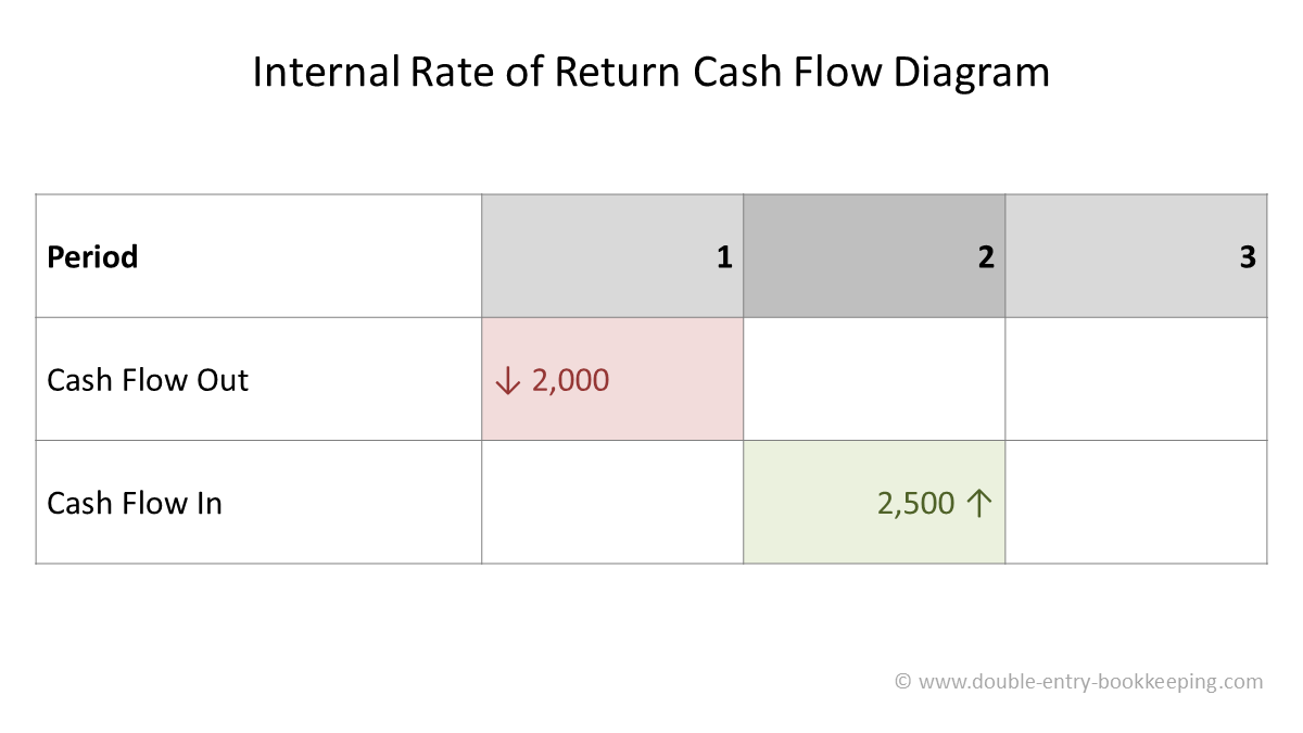 irr internal rate of return cash flow diagram