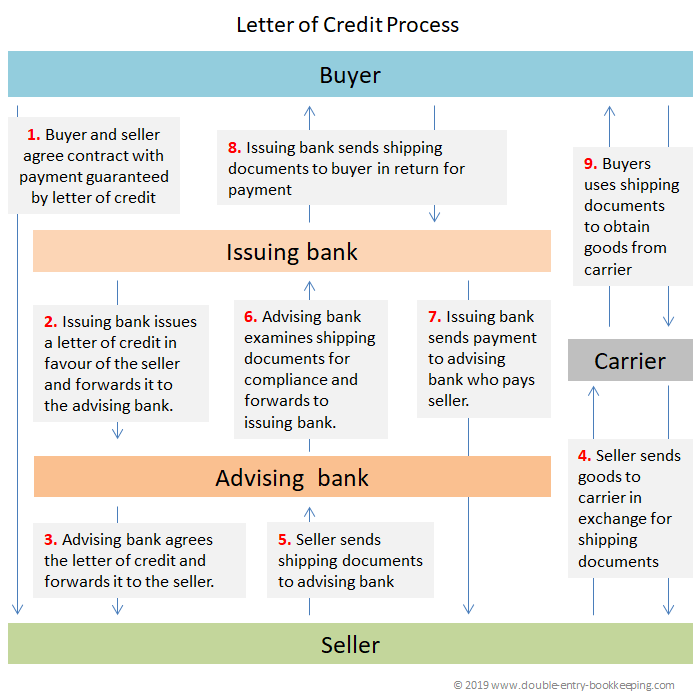 irrevocable letter of credit process