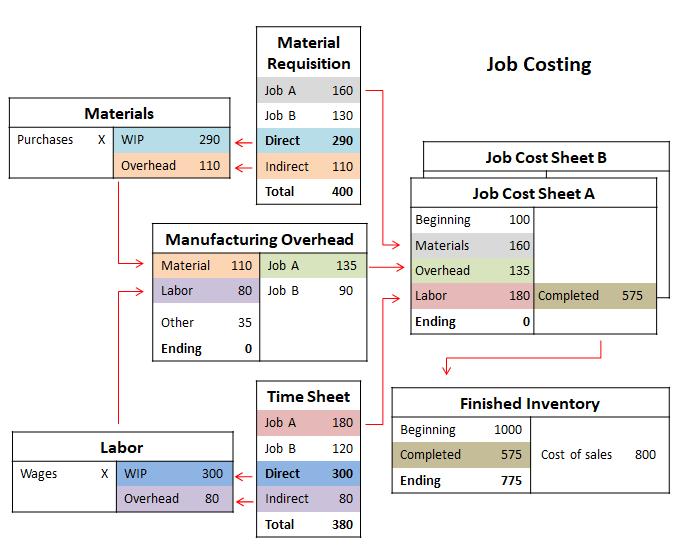job costing accounting