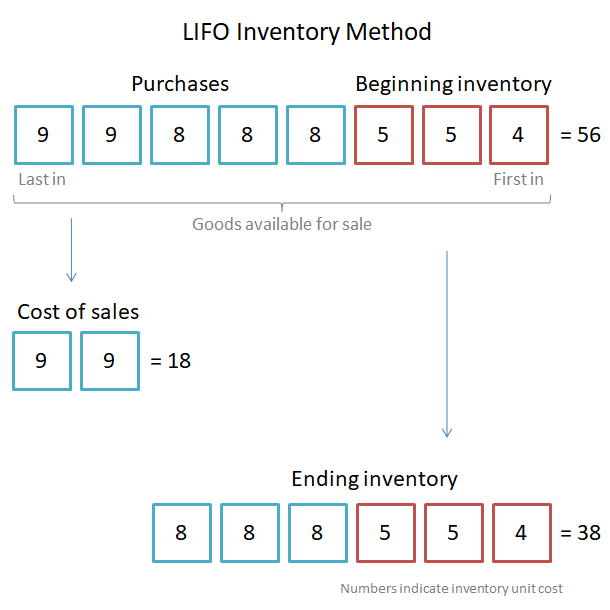 lifo method v 1.1
