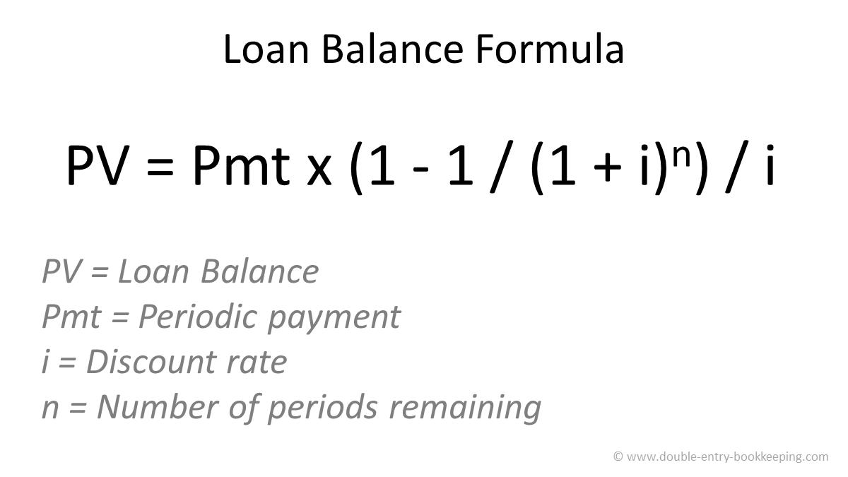 loan balance formula