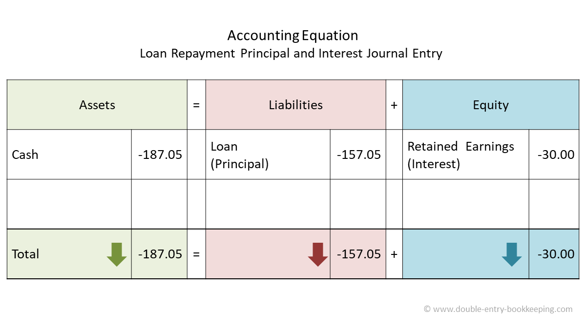 loan repayment principal and interest