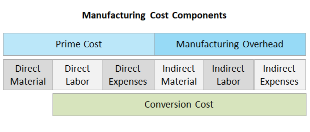 manufacturing cost components