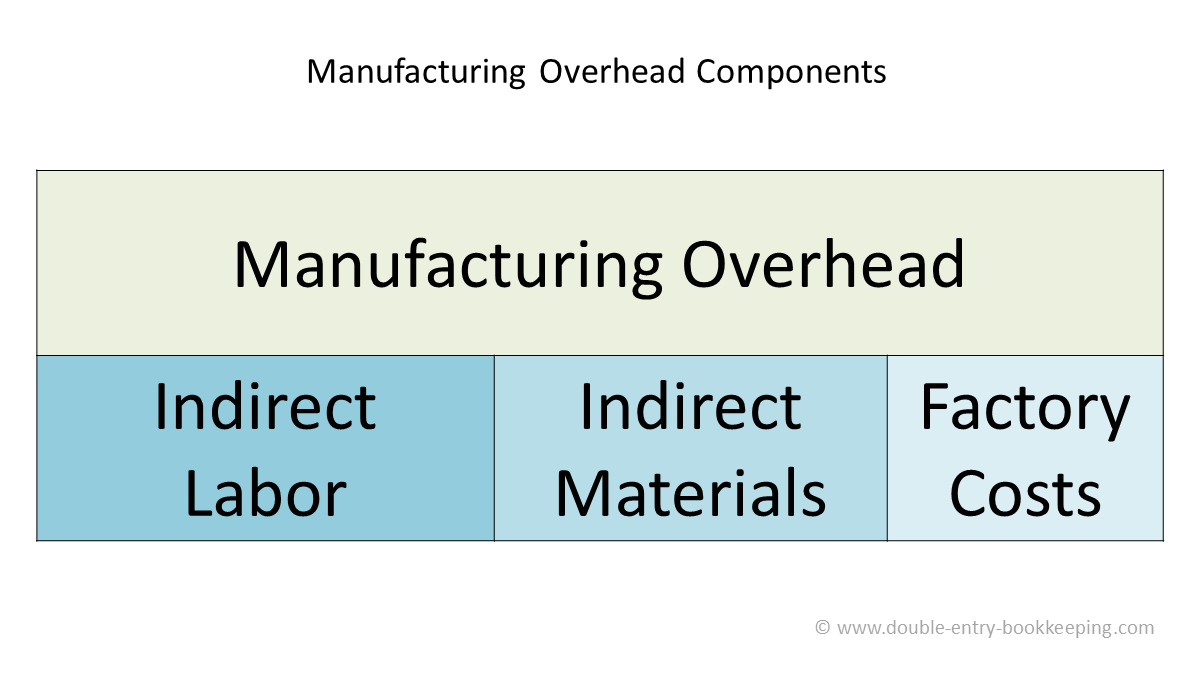manufacturing overhead components