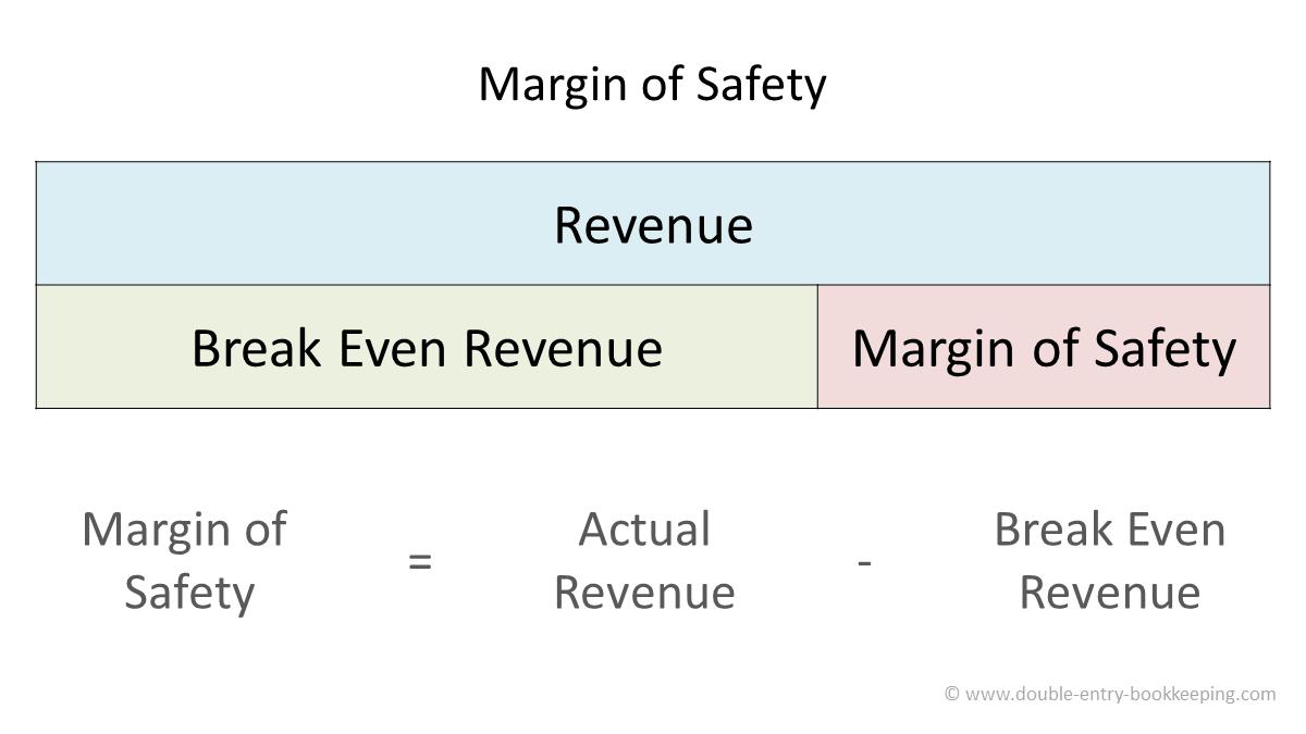 margin of safety analysis