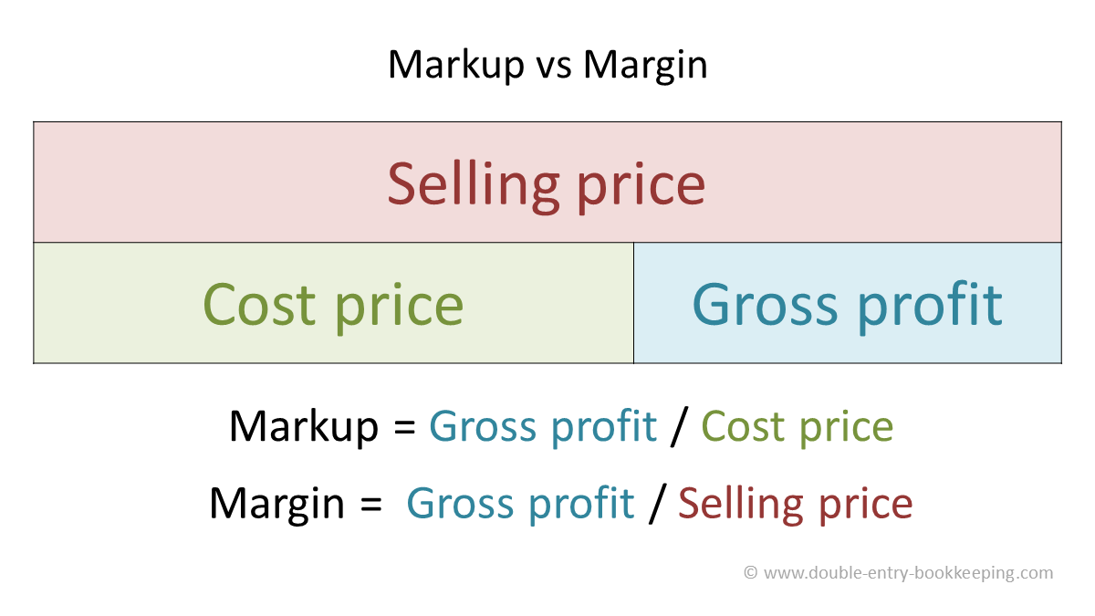 markup vs margin