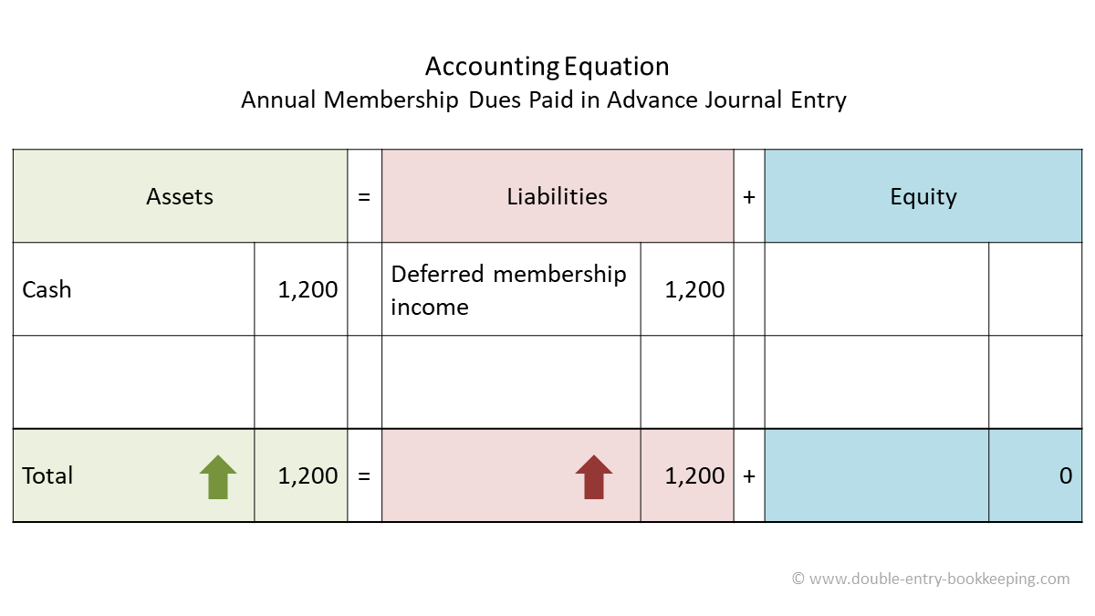 membership dues paid in advance accounting equation