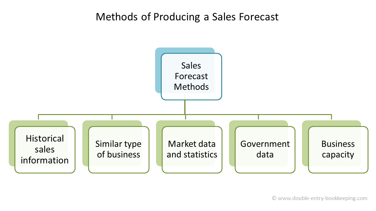 methods of producing a sales forecast