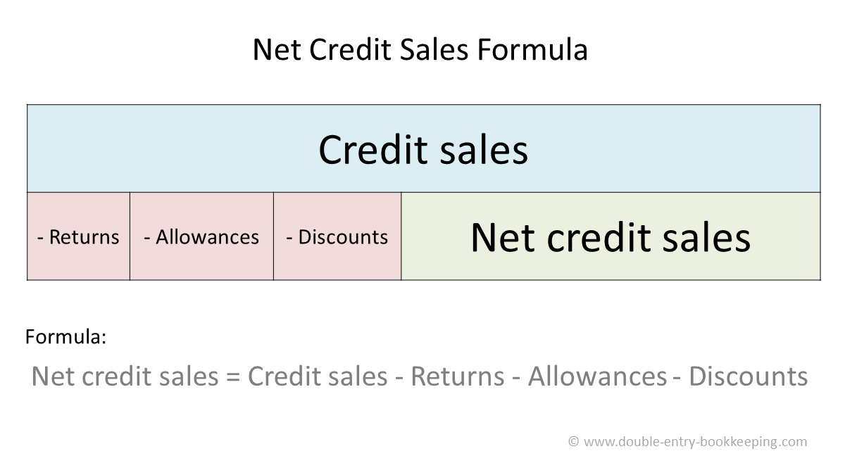 net credit sales formula