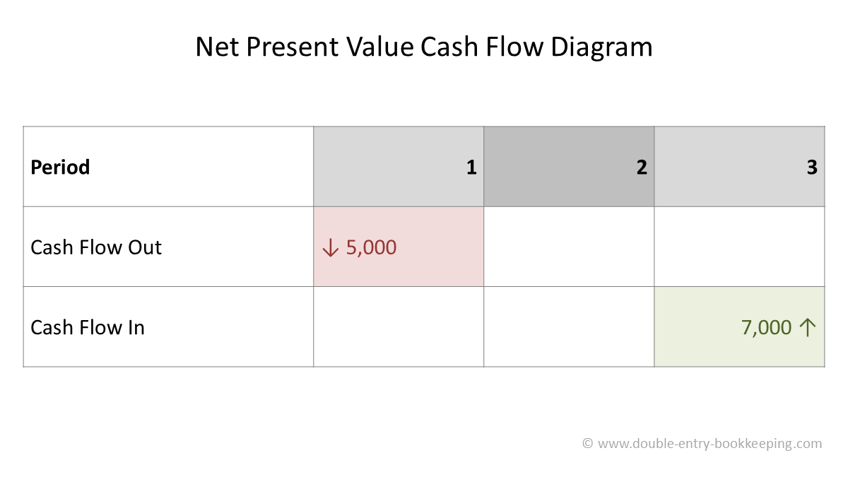 net present value cash flow diagram