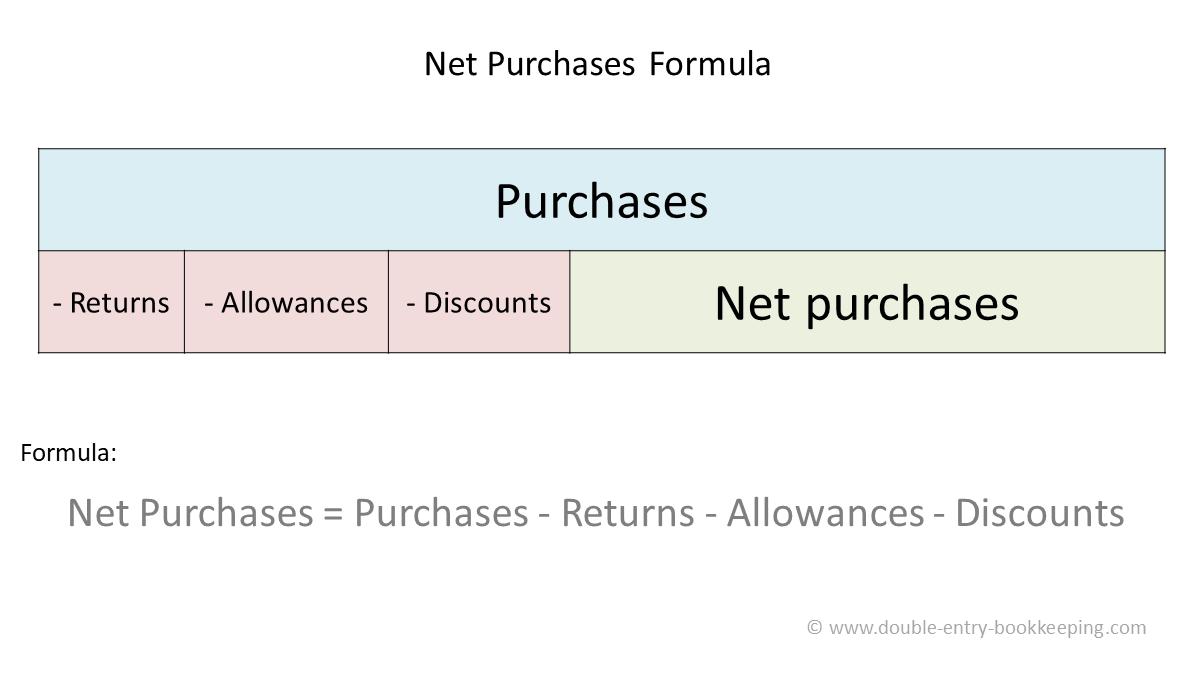 net purchases formula