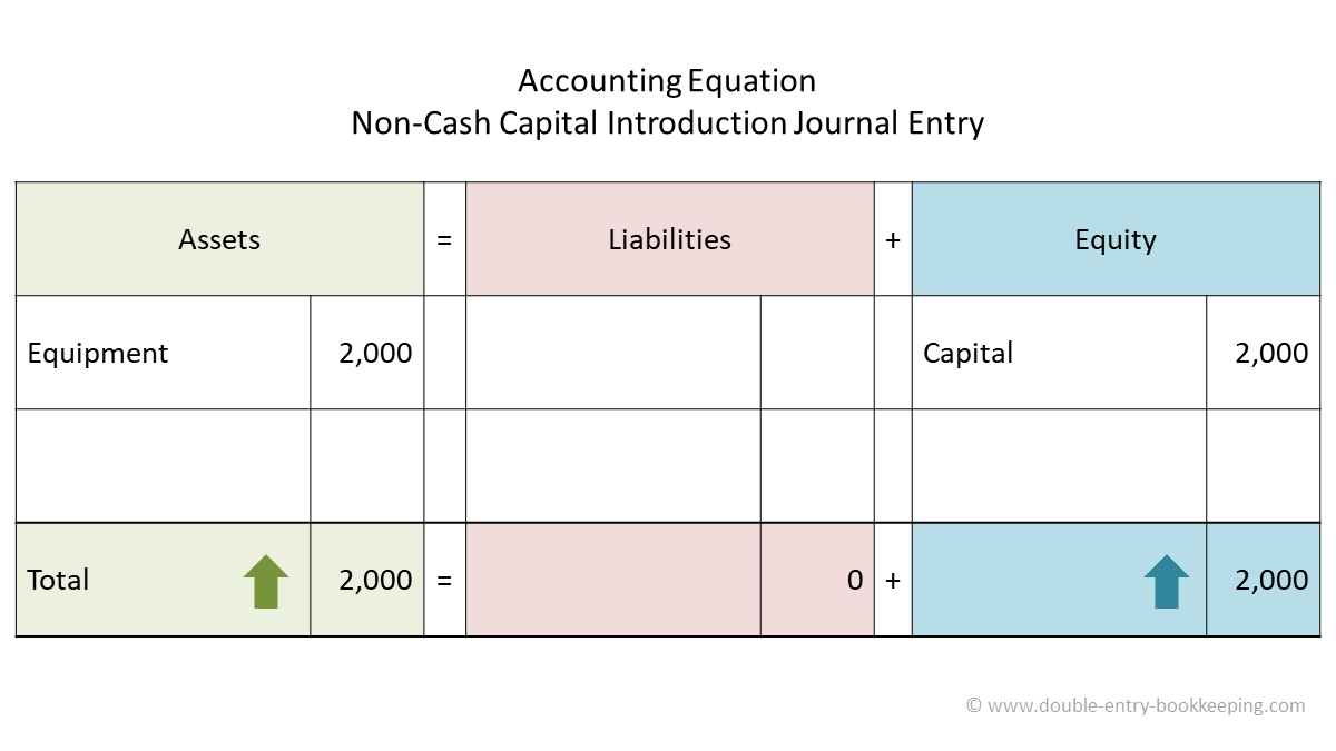 non cash capital introduction accounting equation