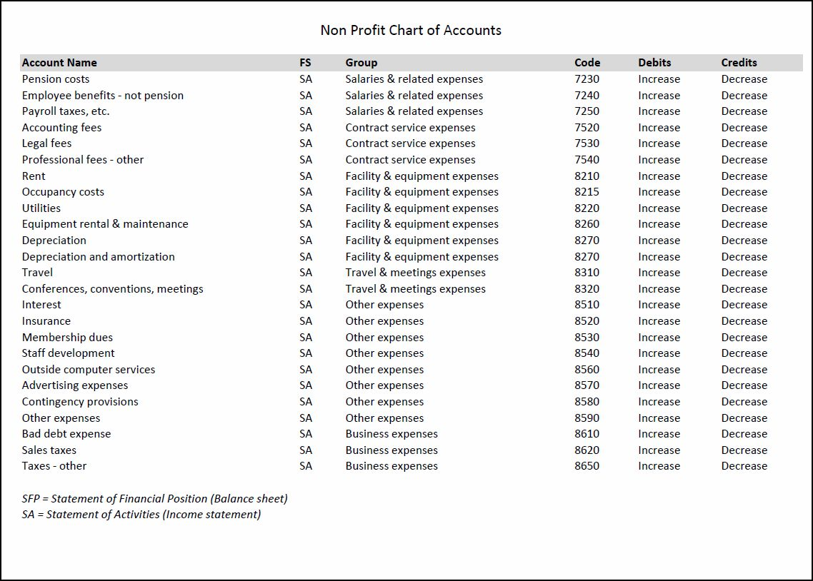 non profit chart of accounts v 1.0.02