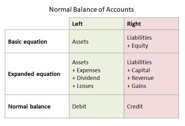 normal balance of accounts