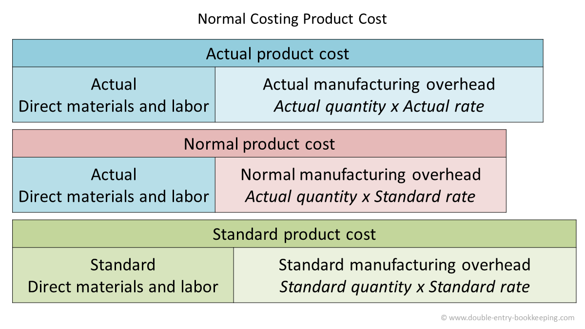 normal costing product cost