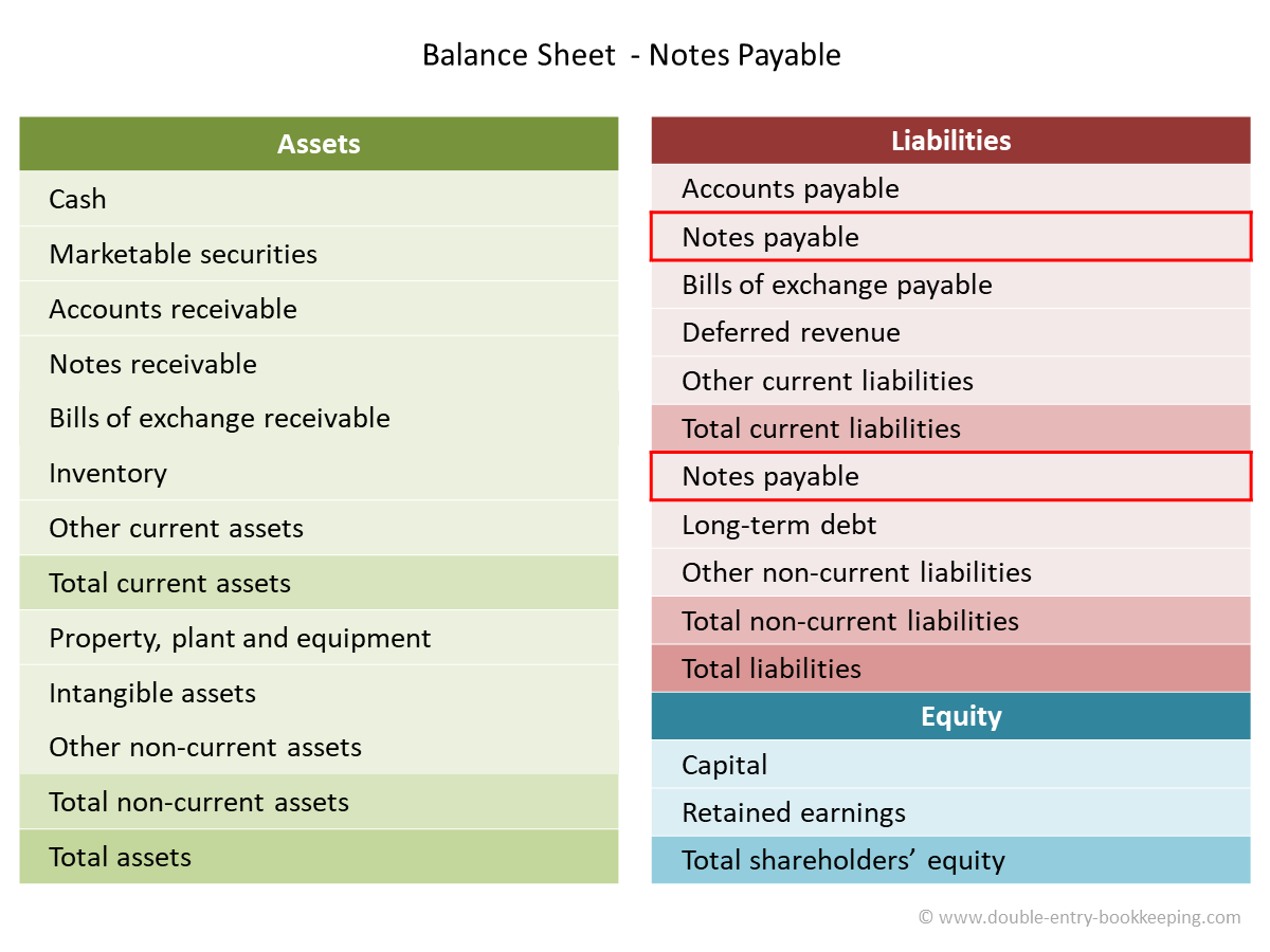 notes payable in the balance sheet