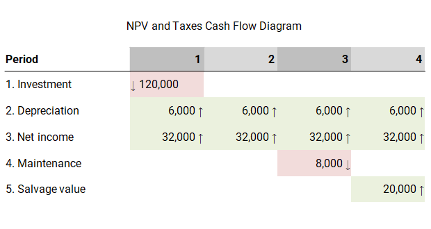 npv and taxes 2