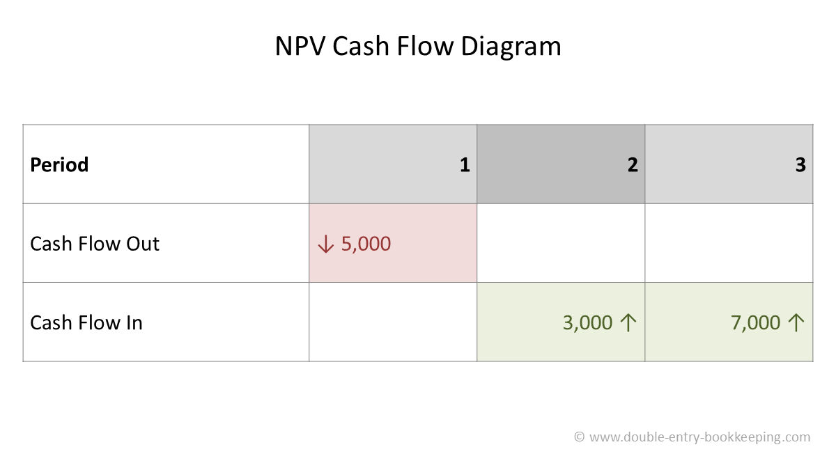 npv cash flow diagram