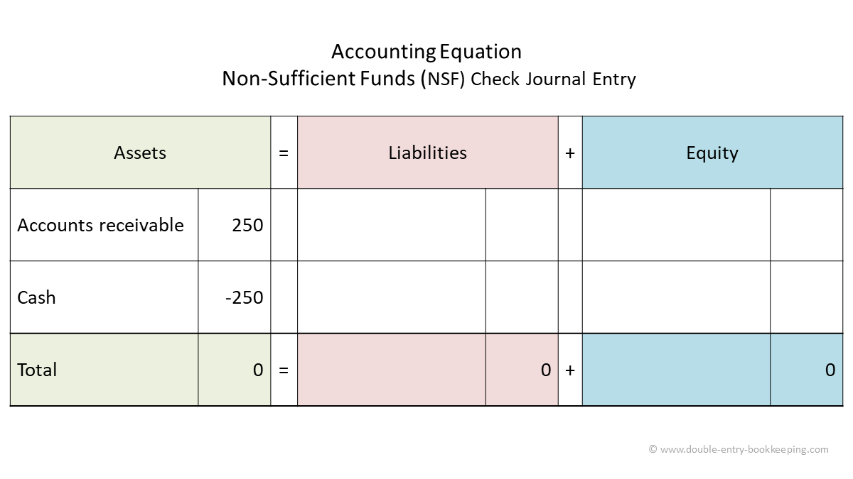 nsf check accounting equation