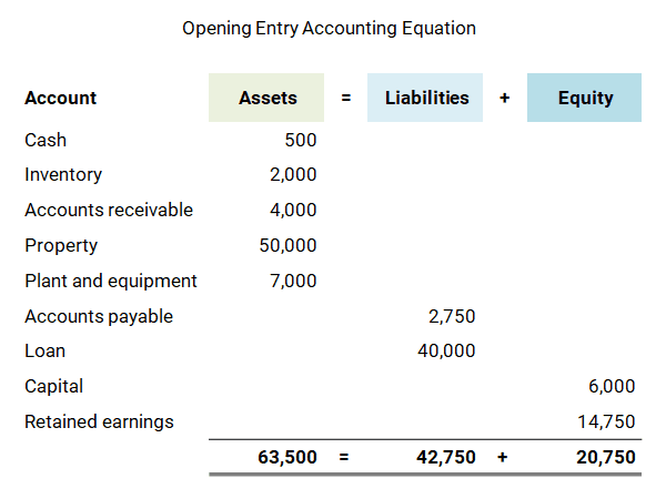 opening entry accounting equation