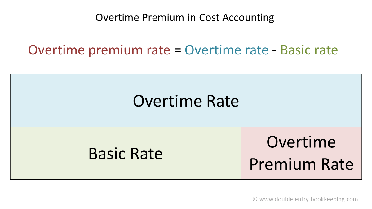 Overtime Premium In Cost Accounting Double Entry Bookkeeping