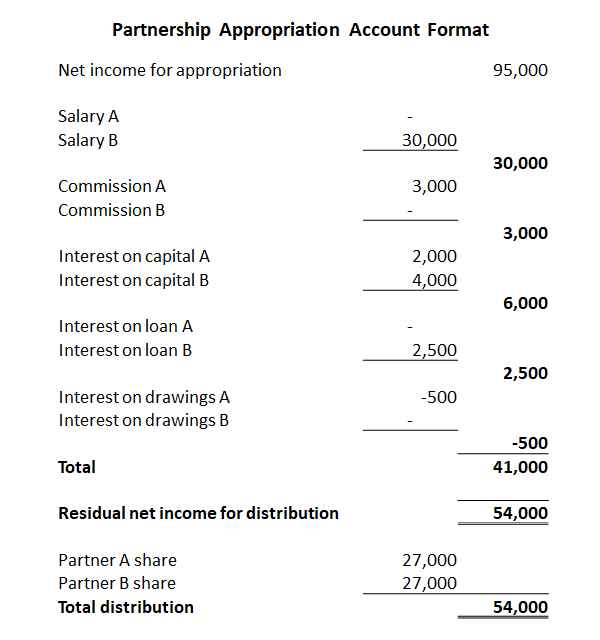 partnership appropriation account