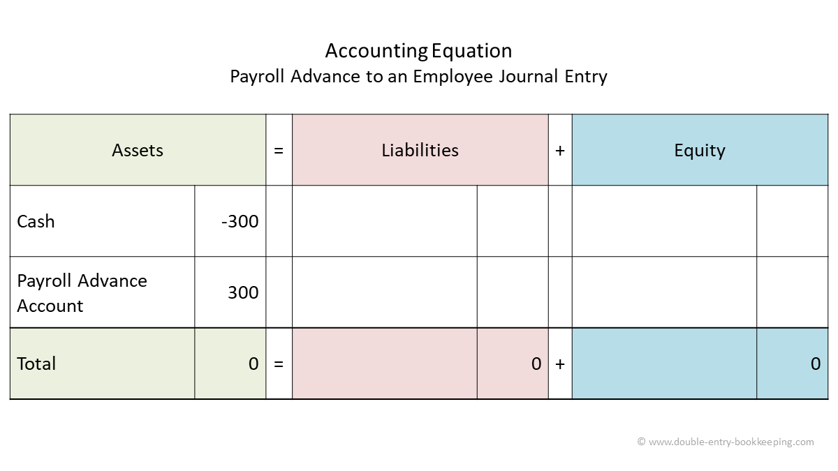 payroll advance journal entry accounting equation