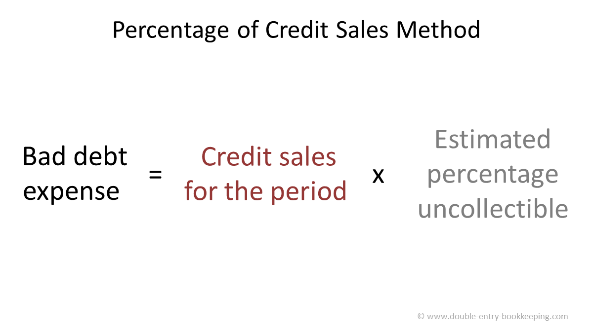 percentage of credit sales allowance method