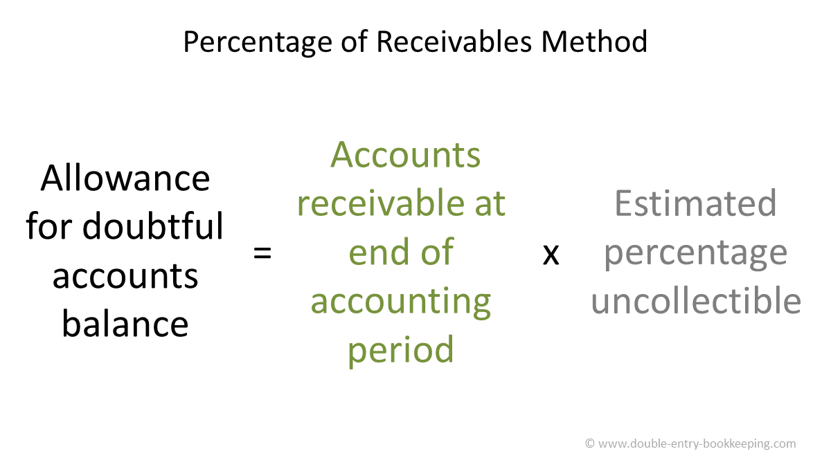 percentage of receivables allowance method
