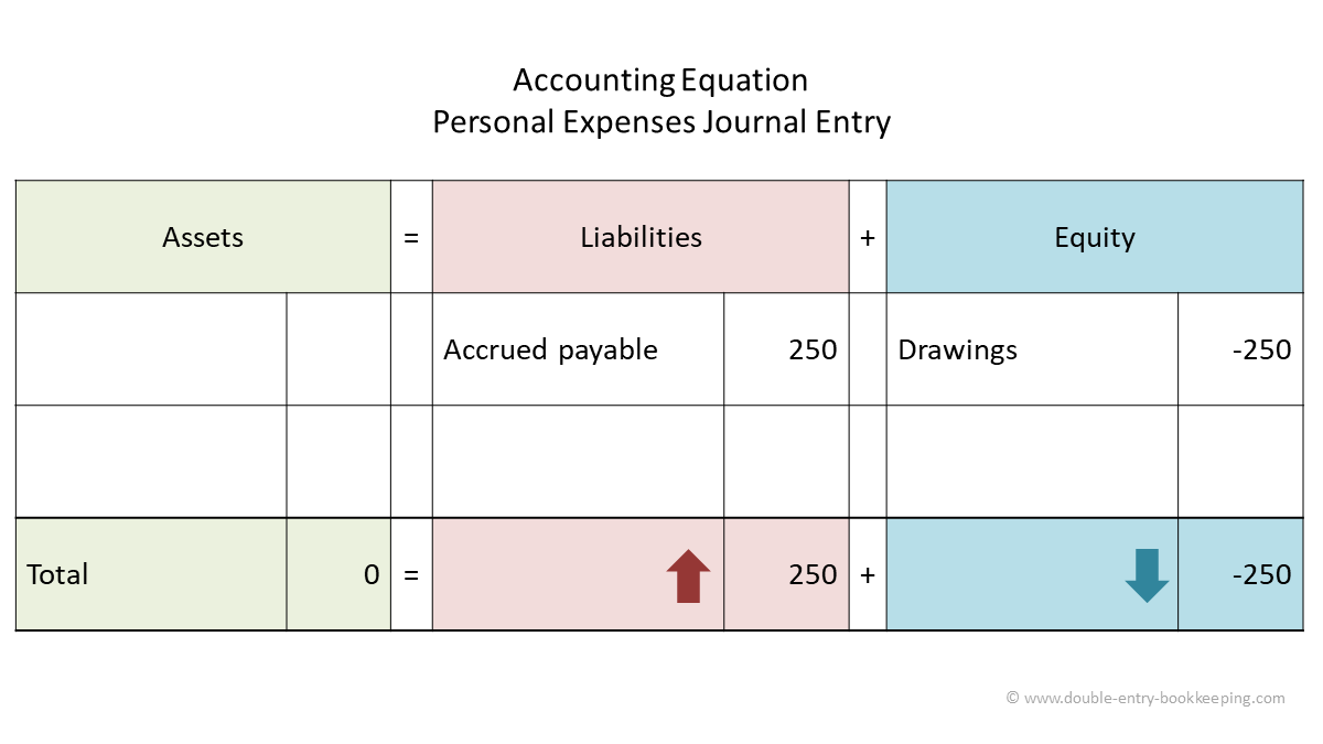 personal expenses and drawings accounting equation