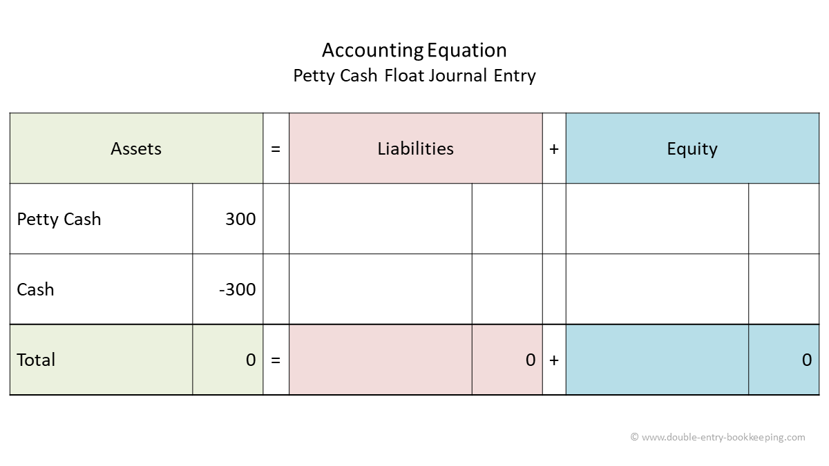 petty cash float journal entry accounting equation
