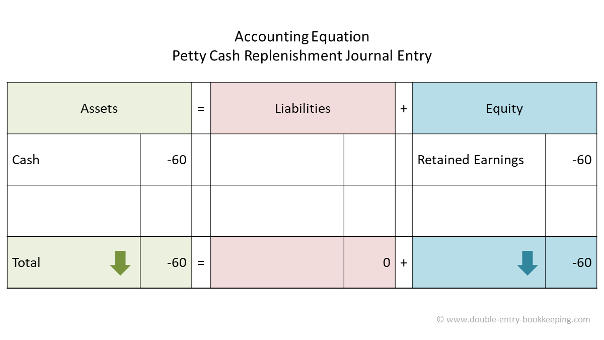 petty cash replenishment accounting equation