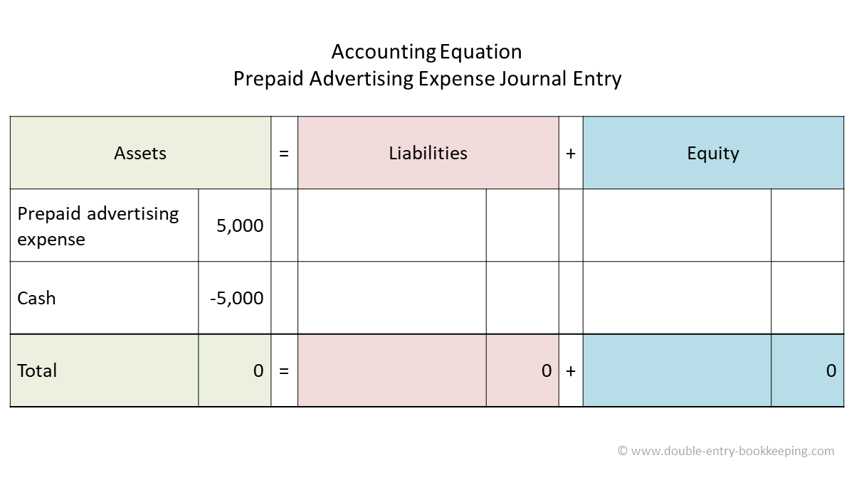 prepaid adverting expense accounting equation