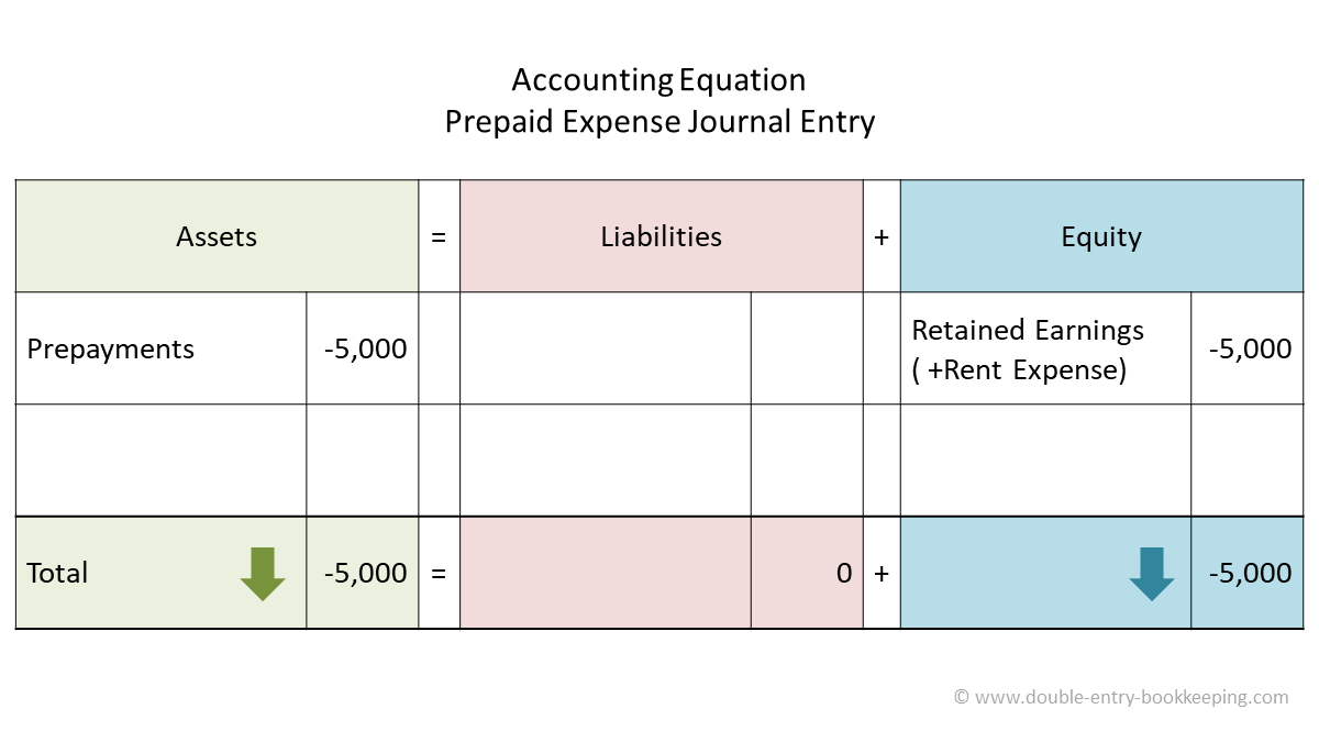 prepaid expense accounting equation