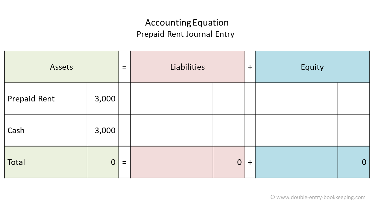 prepaid rent accounting equation